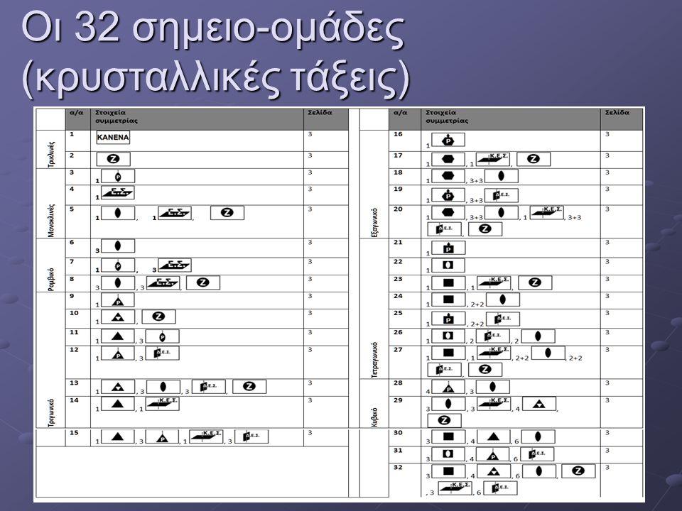 Οι 32 σημειο-ομάδες (κρυσταλλικές τάξεις)