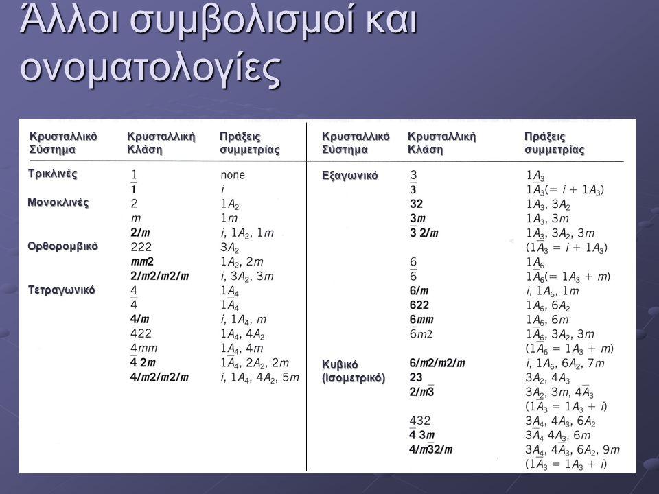 Άλλοι συμβολισμοί και ονοματολογίες Κρυσταλλικό Σύστημα Κρυσταλλική Κλάση Πράξεις συμμετρίας Κρυσταλλική Κλάση Κρυσταλλικό Σύστημα Εξαγωνικό Κυβικό (Ισομετρικό) Τρικλινές Μονοκλινές Ορθορομβικό Τετραγωνικό