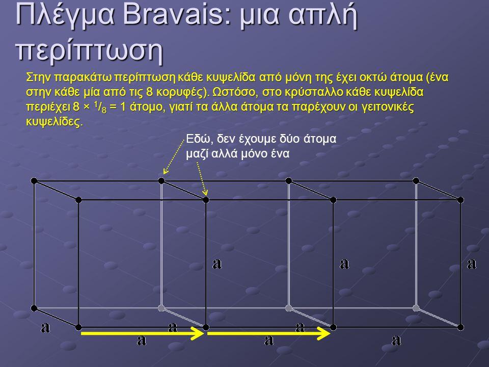 Πλέγμα Bravais: μια απλή περίπτωση Εδώ, δεν έχουμε δύο άτομα μαζί αλλά μόνο ένα Στην παρακάτω περίπτωση κάθε κυψελίδα από μόνη της έχει οκτώ άτομα (ένα στην κάθε μία από τις 8 κορυφές).