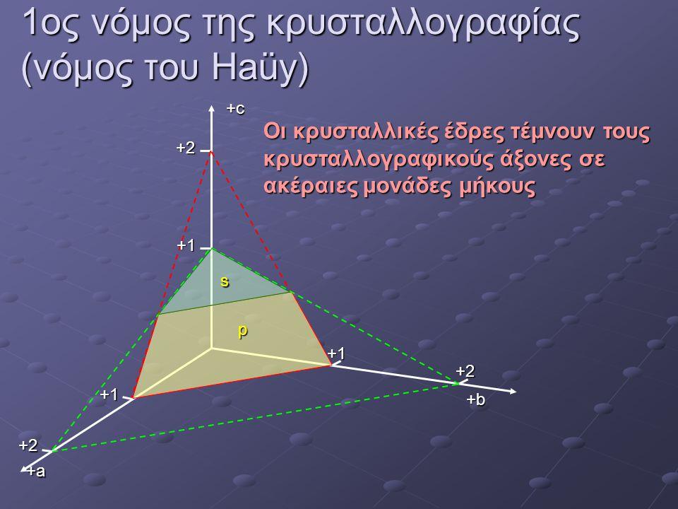 1ος νόμος της κρυσταλλογραφίας (νόμος του Haüy) Οι κρυσταλλικές έδρες τέμνουν τους κρυσταλλογραφικούς άξονες σε ακέραιες μονάδες μήκους +2+cs p +b+b+b+b +a+a+a+a +1+1+1+1 +2 +1+1+1+1 +2 +1