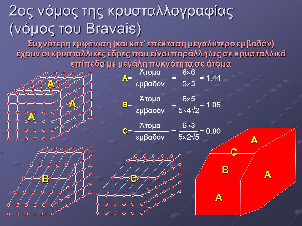 2ος νόμος της κρυσταλλογραφίας (νόμος του Bravais) Συχνότερη εμφάνιση (και κατ' επέκταση μεγαλύτερο εμβαδόν) έχουν οι κρυσταλλικές έδρες που είναι παράλληλες σε κρυσταλλικά επίπεδα με μεγάλη πυκνότητα σε άτομα Α A A B C Α A A B C Άτομα εμβαδόν A A= = = 1.44 66556655 Άτομα εμβαδόν B B= = = 1.06 6554√26554√2 Άτομα εμβαδόν C C= = = 0.80 6352√56352√5