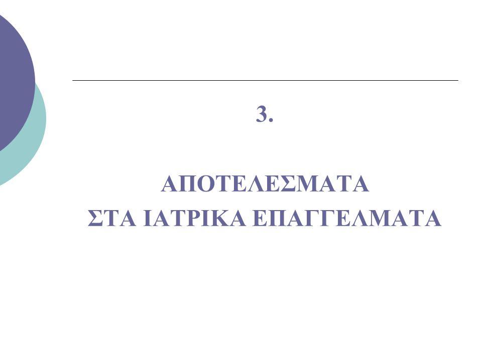 3. ΑΠΟΤΕΛΕΣΜΑΤΑ ΣΤΑ ΙΑΤΡΙΚΑ ΕΠΑΓΓΕΛΜΑΤΑ