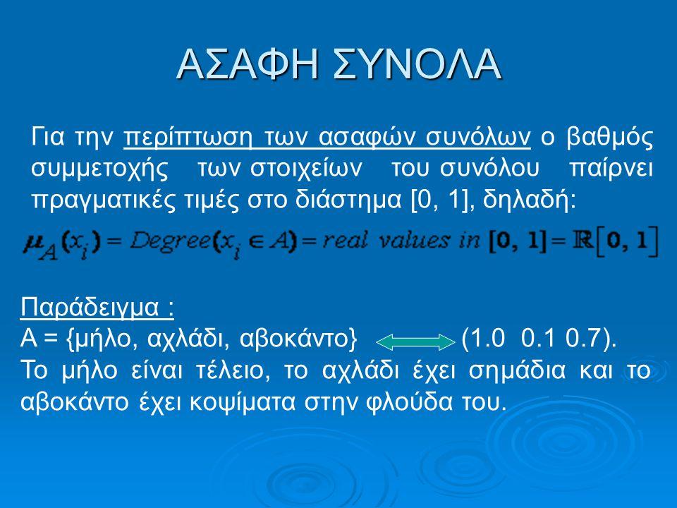 ΑΣΑΦΗ ΣΥΝΟΛΑ Για την περίπτωση των ασαφών συνόλων ο βαθμός συμμετοχής των στοιχείων του συνόλου παίρνει πραγματικές τιμές στο διάστημα [0, 1], δηλαδή: