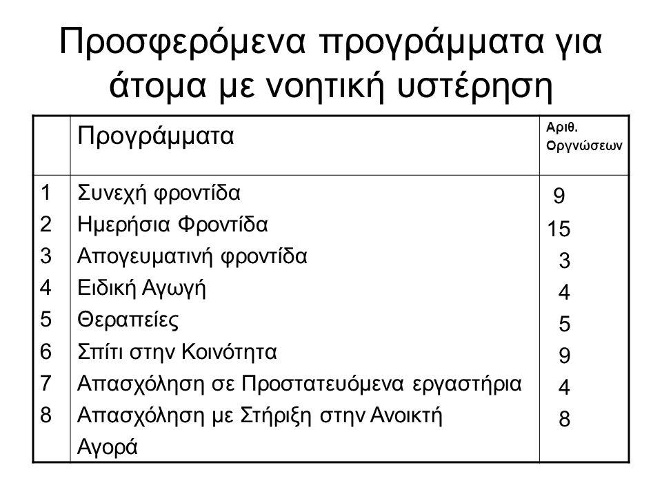 Προσφερόμενα προγράμματα για άτομα με νοητική υστέρηση Προγράμματα Αριθ.