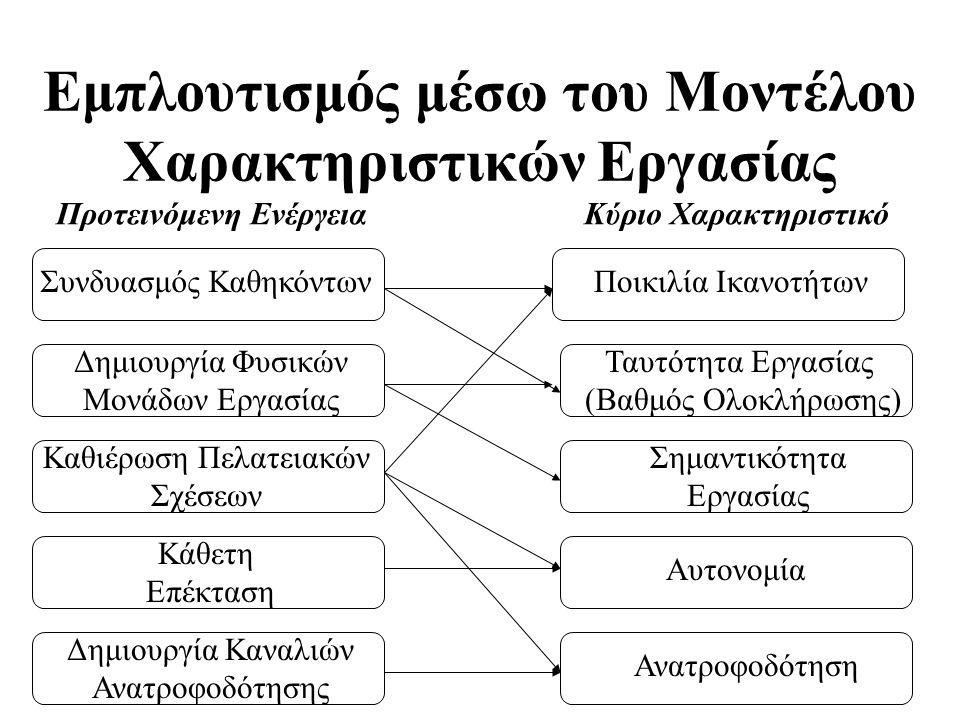 Εμπλουτισμός μέσω του Μοντέλου Χαρακτηριστικών Εργασίας Προτεινόμενη Ενέργεια Κύριο Χαρακτηριστικό Συνδυασμός ΚαθηκόντωνΠοικιλία Ικανοτήτων Ταυτότητα Εργασίας (Βαθμός Ολοκλήρωσης) Δημιουργία Φυσικών Μονάδων Εργασίας Καθιέρωση Πελατειακών Σχέσεων Σημαντικότητα Εργασίας Κάθετη Επέκταση Αυτονομία Δημιουργία Καναλιών Ανατροφοδότησης Ανατροφοδότηση