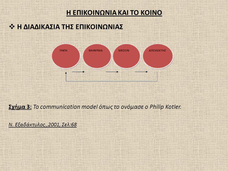Η ΕΠΙΚΟΙΝΩΝΙΑ ΚΑΙ ΤΟ ΚΟΙΝΟ  Η ΔΙΑΔΙΚΑΣΙΑ ΤΗΣ ΕΠΙΚΟΙΝΩΝΙΑΣ Σχήμα 3: To communication model όπως το ονόμασε ο Philip Kotler. Ν. Εξαδάκτυλος.,2001, Σελ: