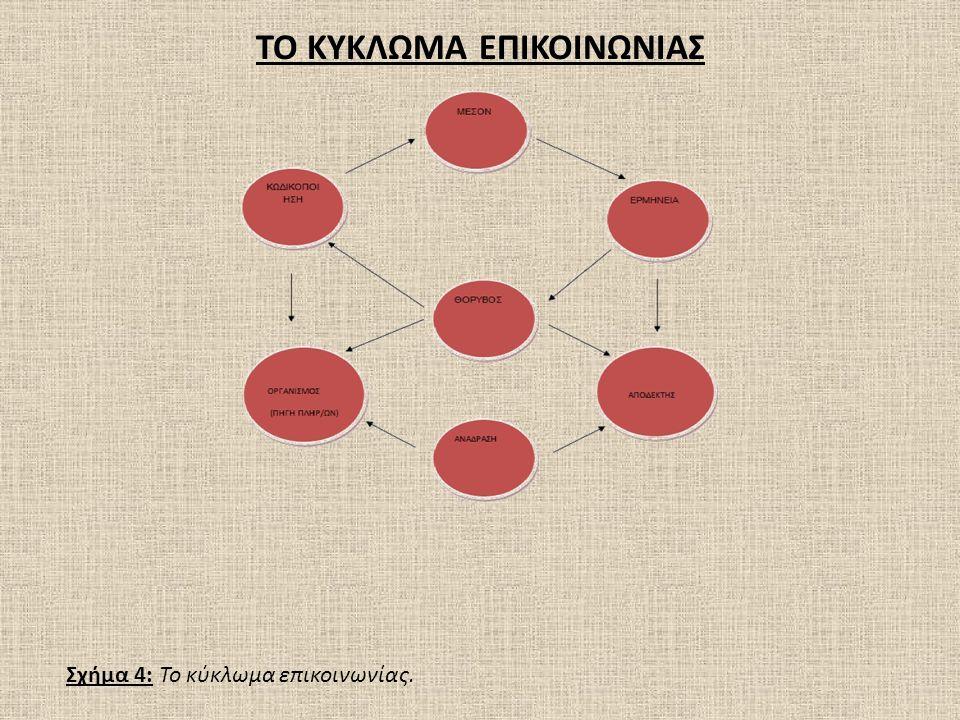 ΤΟ ΚΥΚΛΩΜΑ ΕΠΙΚΟΙΝΩΝΙΑΣ Σχήμα 4: Το κύκλωμα επικοινωνίας.