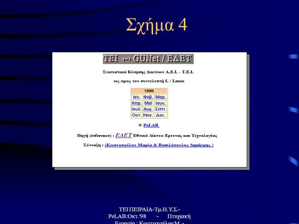 ΤΕΙ ΠΕΙΡΑΙΑ-Τμ.Η.Υ.Σ.- PeLAB:Οκτ. 98 - Πτυχιακή Εργασία : Κωστοπούλου Μ. - Βασιλόπουλος Δ. Σχήμα 4