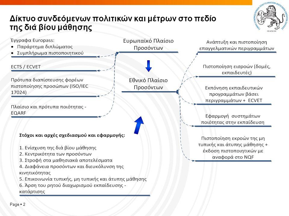 Page  2 Δίκτυο συνδεόμενων πολιτικών και μέτρων στο πεδίο της διά βίου μάθησης