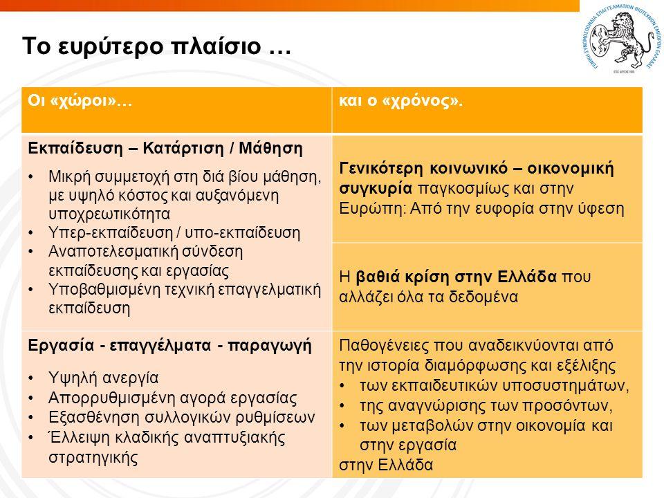 Page  4 Πιθανές επιπτώσεις του δυσχερούς πλαισίου στη λειτουργία του ΕΠΠ;  Σχεδιάστηκε για να συμβάλλει στη διαχείριση μιας διαφορετικής μακροοικονομικής κατάστασης (πχ μικρά ποσοστά διαρθρωτικής ανεργίας) και σήμερα έχει να αντιμετωπίσει βαθιά οικονομική κρίση με απότομα αυξανόμενη ανεργία έλλειψης θέσεων εργασίας («υπερπροσοντούχοι» άνεργοι)  Βασίζεται στην ιδέα της κοινωνικής διαπραγμάτευσης και συμφωνίας και θα εφαρμοστεί σε μια περίοδο που ο ένας κοινωνικός πόλος ενδεχομένως θα τελεί εν αδυναμία, επομένως θα έχει απολεσθεί η αναγκαία για τη λήψη βιώσιμων αποφάσεων «ισορροπία δύναμης»  Σαφής κίνδυνος άμεσης και μονοσήμαντης υπαγωγής της εκπαίδευσης και της πιστοποίησης προσόντων στις λεγόμενες ανάγκες της αγοράς εργασίας και στην απόλυτη προτεραιότητα και επιβολή του οικονομικού έναντι όλων των άλλων κοινωνικών πεδίων.