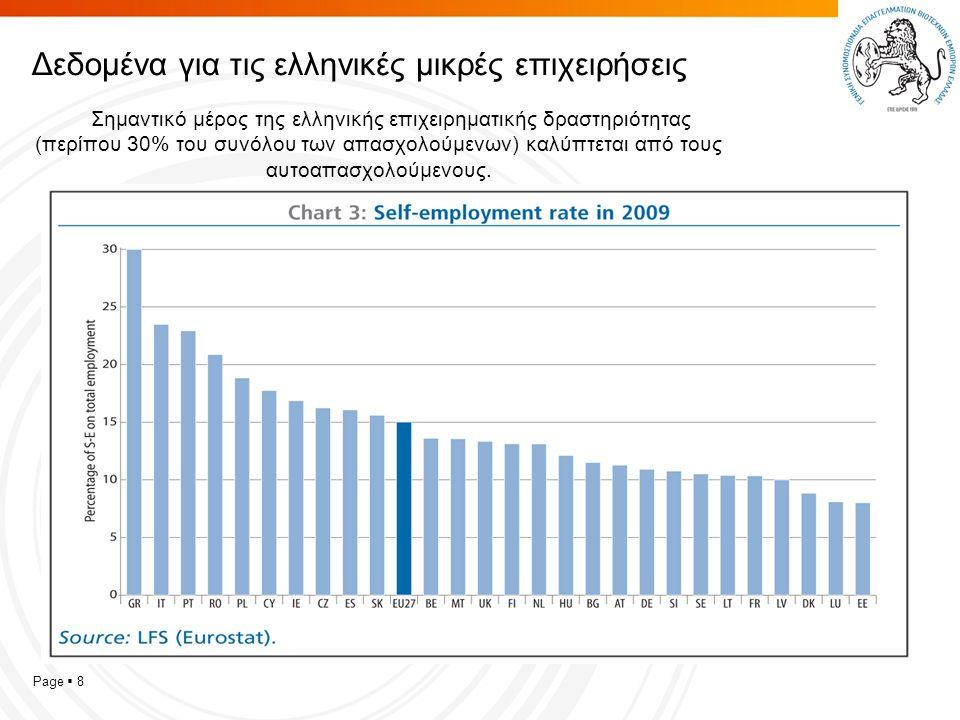 Page  8 Δεδομένα για τις ελληνικές μικρές επιχειρήσεις Σημαντικό μέρος της ελληνικής επιχειρηματικής δραστηριότητας (περίπου 30% του συνόλου των απασχολούμενων) καλύπτεται από τους αυτοαπασχολούμενους.