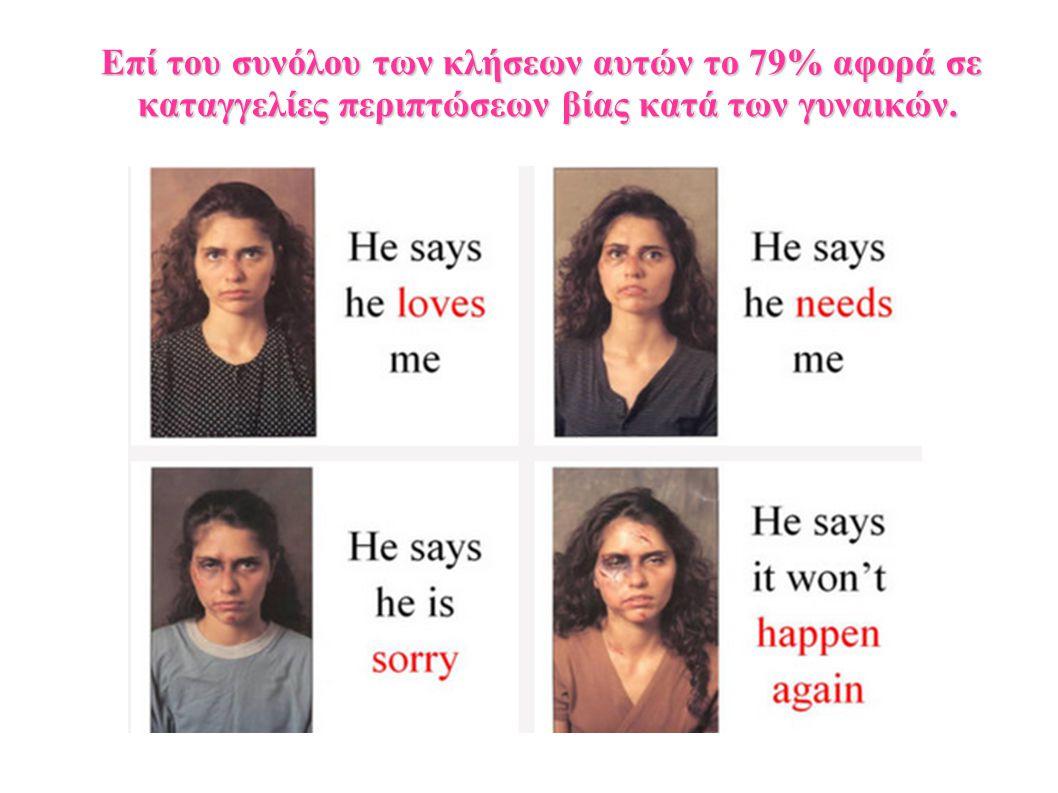 Επί του συνόλου των κλήσεων αυτών το 79% αφορά σε καταγγελίες περιπτώσεων βίας κατά των γυναικών.