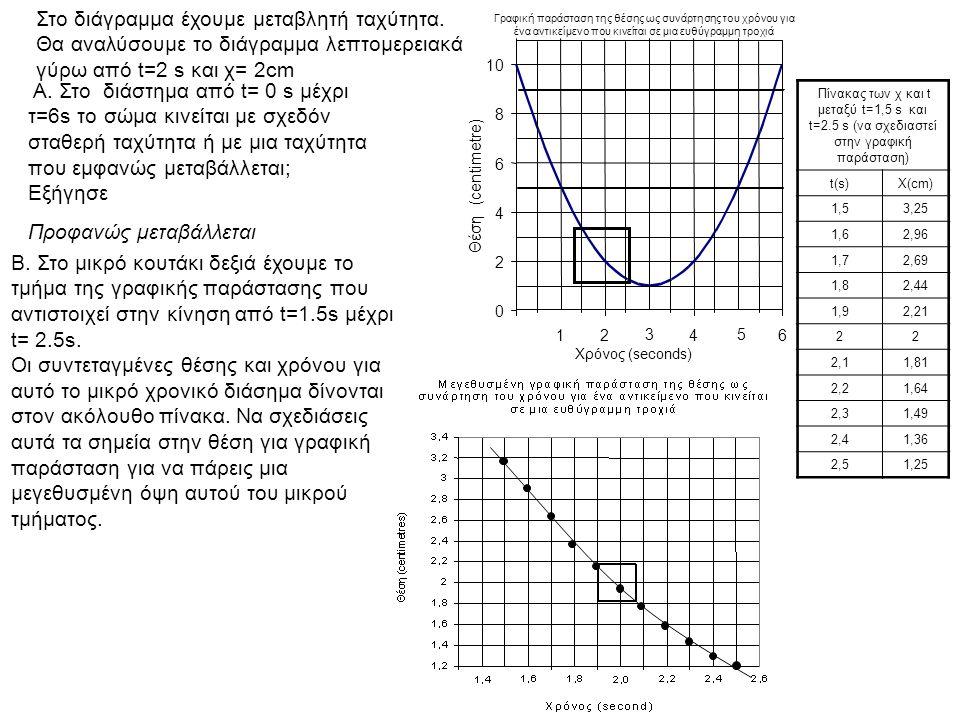 Στο διάγραμμα έχουμε μεταβλητή ταχύτητα. Θα αναλύσουμε το διάγραμμα λεπτομερειακά γύρω από t=2 s και χ= 2cm Γραφική παράσταση της θέσης ως συνάρτησης