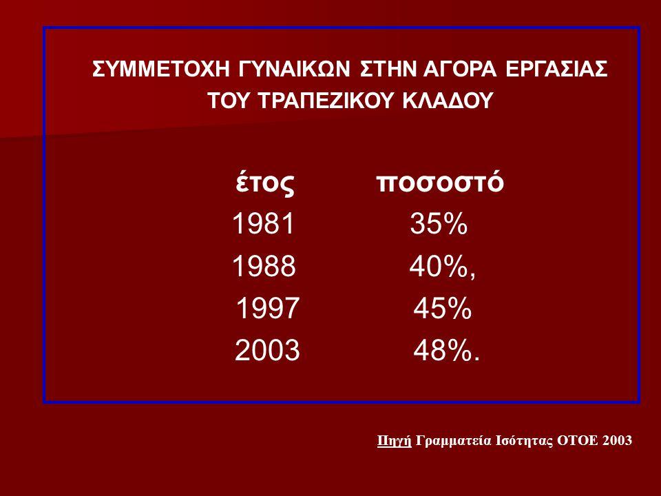 ΣΥΜΜΕΤΟΧΗ ΓΥΝΑΙΚΩΝ ΣΤΗΝ ΑΓΟΡΑ ΕΡΓΑΣΙΑΣ ΤΟΥ ΤΡΑΠΕΖΙΚΟΥ ΚΛΑΔΟΥ έτος ποσοστό 1981 35% 1988 40%, 1997 45% 2003 48%. Πηγή Γραμματεία Ισότητας ΟΤΟΕ 2003