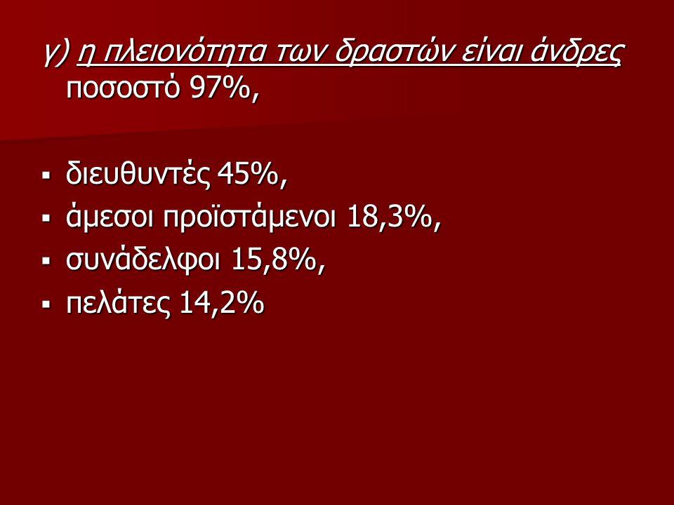 γ) η πλειονότητα των δραστών είναι άνδρες ποσοστό 97%,  διευθυντές 45%,  άμεσοι προϊστάμενοι 18,3%,  συνάδελφοι 15,8%,  πελάτες 14,2%