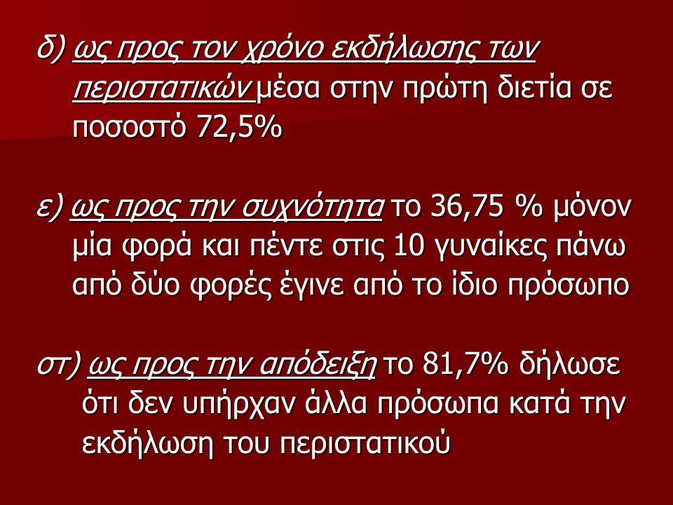 δ) ως προς τον χρόνο εκδήλωσης των περιστατικών μέσα στην πρώτη διετία σε περιστατικών μέσα στην πρώτη διετία σε ποσοστό 72,5% ποσοστό 72,5% ε) ως προ