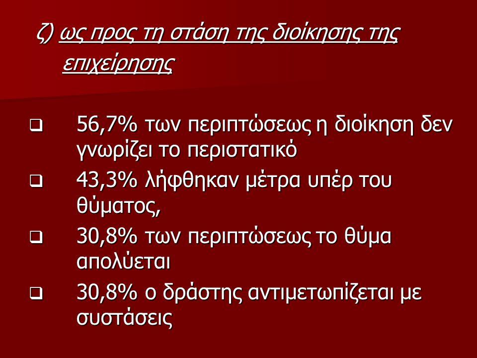 ζ) ως προς τη στάση της διοίκησης της ζ) ως προς τη στάση της διοίκησης της επιχείρησης επιχείρησης  56,7% των περιπτώσεως η διοίκηση δεν γνωρίζει το