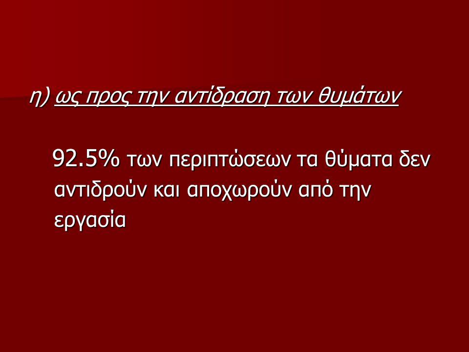 η) ως προς την αντίδραση των θυμάτων 92.5% των περιπτώσεων τα θύματα δεν 92.5% των περιπτώσεων τα θύματα δεν αντιδρούν και αποχωρούν από την αντιδρούν