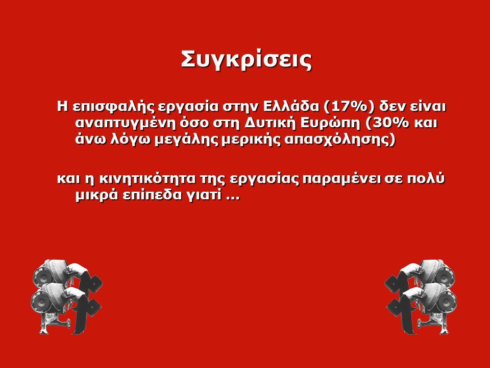Η επισφαλής εργασία στην Ελλάδα (17%) δεν είναι αναπτυγμένη όσο στη Δυτική Ευρώπη (30% και άνω λόγω μεγάλης μερικής απασχόλησης) και η κινητικότητα της εργασίας παραμένει σε πολύ μικρά επίπεδα γιατί … Συγκρίσεις