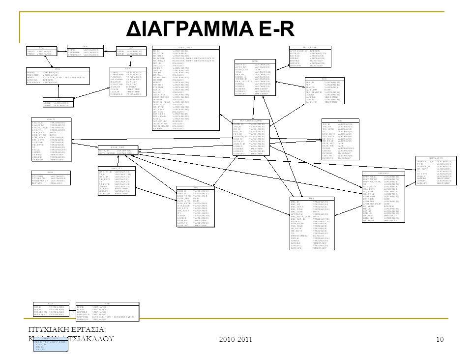 ΠΤΥΧΙΑΚΗ ΕΡΓΑΣΙΑ: ΚΑΛΟΥΔΑ ΤΣΙΑΚΑΛΟΥ 2010-2011 11 ΥΛΟΠΟΙΗΣΗ ΕΦΑΡΜΟΓΗΣ ΜΕ ΤΗ ΜΕΘΟΔΟ FRAMEWORK  Τι είναι Framework  Framework ή αλλιώς «πλατφόρμα ανάπτυξης εφαρμογών» είναι η βιβλιοθήκες που έχει γράψει ο εκάστοτε προγραμματιστής ή εταιρεία ανάπτυξης λογισμικού.