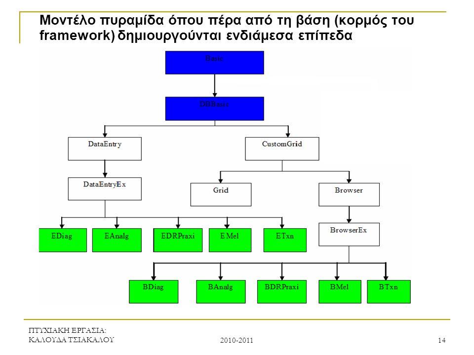 ΠΤΥΧΙΑΚΗ ΕΡΓΑΣΙΑ: ΚΑΛΟΥΔΑ ΤΣΙΑΚΑΛΟΥ 2010-2011 14 Μοντέλο πυραμίδα όπου πέρα από τη βάση (κορμός του framework) δημιουργούνται ενδιάμεσα επίπεδα