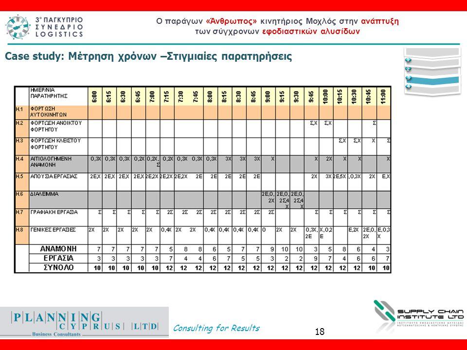Consulting for Results Ο παράγων «Άνθρωπος» κινητήριος Μοχλός στην ανάπτυξη των σύγχρονων εφοδιαστικών αλυσίδων Case study: Μέτρηση χρόνων –Στιγμιαίες