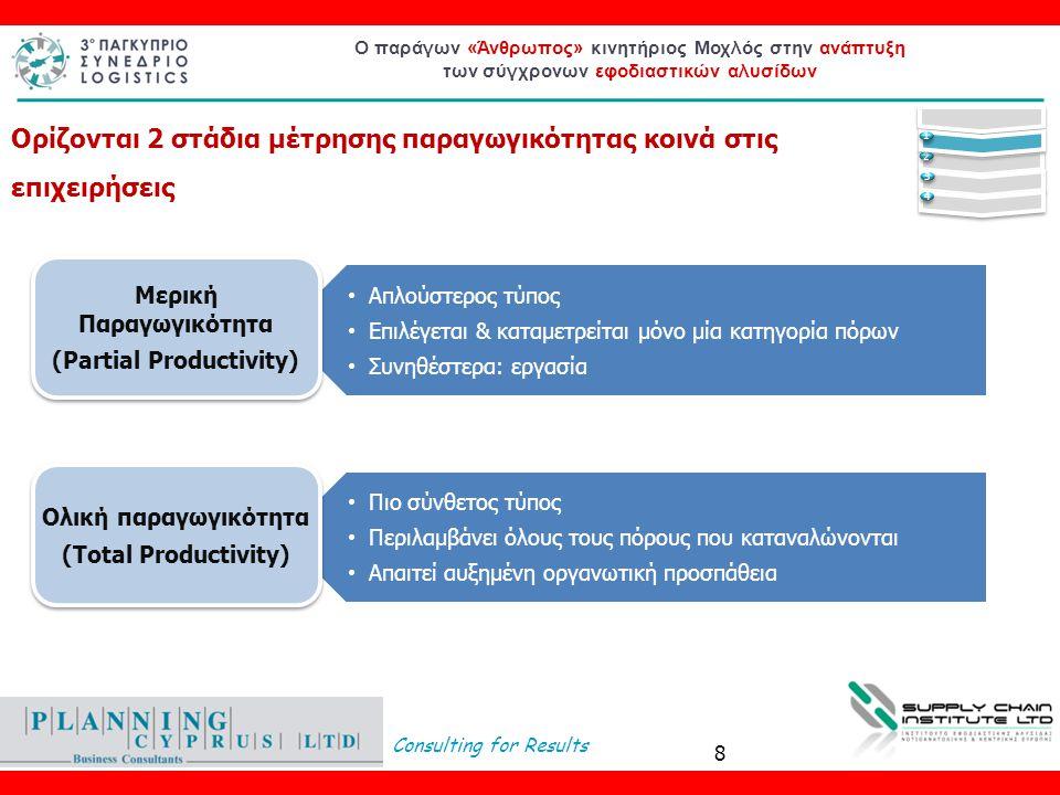 Consulting for Results Ο παράγων «Άνθρωπος» κινητήριος Μοχλός στην ανάπτυξη των σύγχρονων εφοδιαστικών αλυσίδων Ορίζονται 2 στάδια μέτρησης παραγωγικό