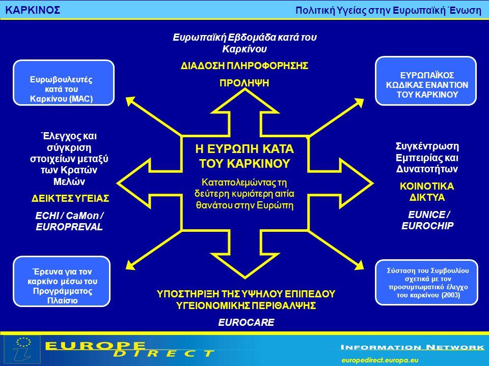 europedirect.europa.eu Ευρωπαϊκή Εβδομάδα κατά του Καρκίνου ΔΙΑΔΟΣΗ ΠΛΗΡΟΦΟΡΗΣΗΣ ΠΡΟΛΗΨΗ Συγκέντρωση Εμπειρίας και Δυνατοτήτων ΚΟΙΝΟΤΙΚΑ ΔΙΚΤΥΑ EUNICE
