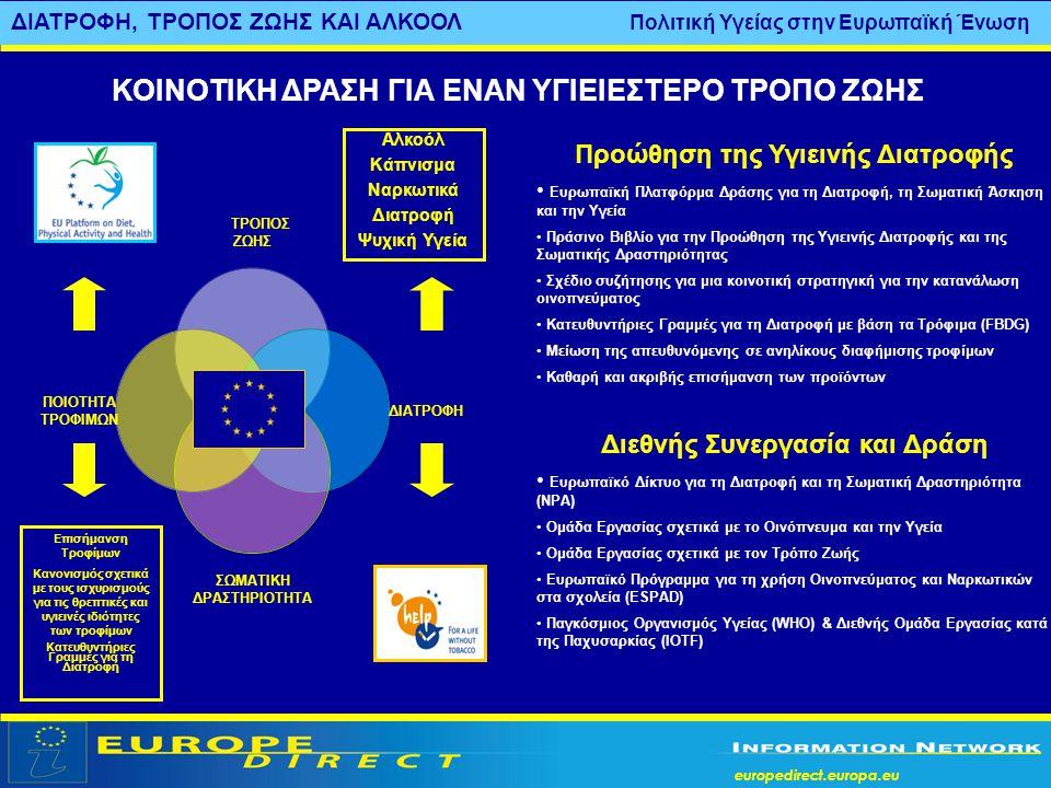 europedirect.europa.eu ΔΙΑΤΡΟΦΗ, ΤΡΟΠΟΣ ΖΩΗΣ ΚΑΙ ΑΛΚΟΟΛ Πολιτική Υγείας στην Ευρωπαϊκή Ένωση Προώθηση της Υγιεινής Διατροφής • Ευρωπαϊκή Πλατφόρμα Δρά
