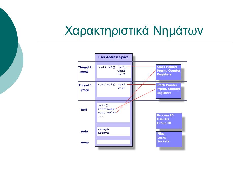 Τρόποι για την υλοποίηση νέων νημάτων εκτέλεσης  Δεύτερος τρόπος  Δημιουργείται μια νέα υποκλάση της κλάσης Thread  Στη υποκλάση αυτή δηλώνεται μια μέθοδος run η οποία υλοποιεί τη νέα εργασία Παράδειγμα: class CountingJob extends Thread { private int counter; public CountingJob (int c) { counter = c; start(); } public void run( ) { while(true) System.out.println(co unter++); }