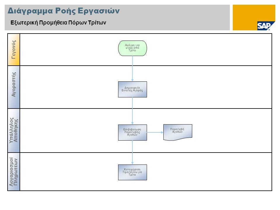 Διάγραμμα Ροής Εργασιών Εξωτερική Προμήθεια Πόρων Τρίτων Αγοραστής Υπάλληλος Αποθήκης Γεγονός Λογαριασμοί Πληρωτέων Δημιουργία Εντολής Αγοράς Ανάγκη για υλικό από Τρίτο Παραλαβή Αγαθών Επιβεβαίωση Παραλαβής Αγαθών Καταχώριση Τιμολογίου για Τρίτο