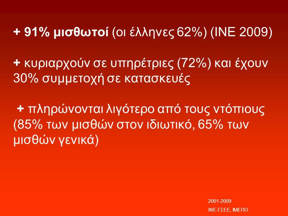 + 91% μισθωτοί (οι έλληνες 62%) (ΙΝΕ 2009) + κυριαρχούν σε υπηρέτριες (72%) και έχουν 30% συμμετοχή σε κατασκευές + πληρώνονται λιγότερο από τους ντόπιους (85% των μισθών στον ιδιωτικό, 65% των μισθών γενικά) 2001-2009 ΙΝΕ-ΓΣΕΕ, ΙΜΕΠΟ