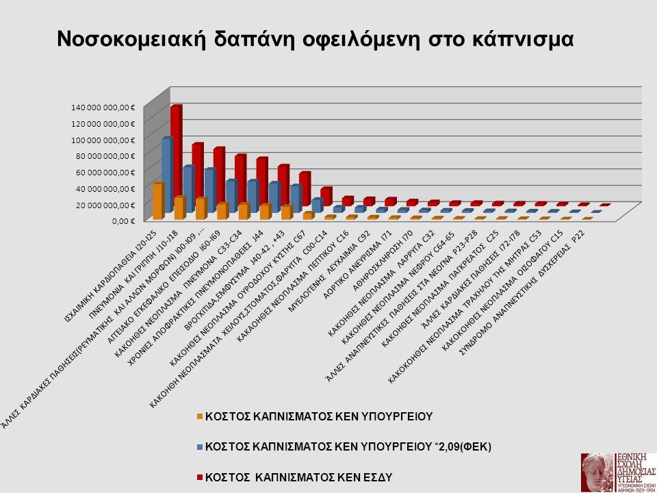 Επίδραση του καπνίσματος στην χρήση Υπηρεσιών Υγείας (α) Μέσος όρος επισκέψεων Μη καπνιστών ( Β) Μέσος όρος επισκέψεων Καπνιστών & Πρότερων καπνιστών Ιδιώτη Ιατρό μη συμβεβλημένο με το ασφαλιστικό ταμείο 1,92.1 Ιδιώτη Ιατρό συμβεβλημένο 0,81,05 Ιδιωτικό διαγνωστικό κέντρο 0,40,5 Εξωτερικά ιατρεία Ιδιωτικού νοσοκομείου 0,1 Εξωτερικά ιατρεία δημόσιου νοσοκομείου /κλινικής 0,60,5 Κέντρο υγείας0,50,45 Περιφερειακό ιατρείο0,20,15 Πολυϊατρεία ασφαλιστικού τομέα 0,70,8 Σύνολο5.25.65 Πηγή: Πανελλαδική Έρευνα Αξιολόγησης Υπηρεσιών Υγείας,ΕΣΔΥ,2011 Εκτίμηση υπολογισμού εξωνοσοκομειακής φροντίδας Οι καπνιστές & Πρότεροι καπνιστές καταναλώνουν περισσότερους υγειονομικούς πόρους σε σύγκριση με τους μη καπνιστές Η διαφορά της χρήσης των Υπηρεσιών Υγείας μεταφέρεται αναλογικά και στο κόστος