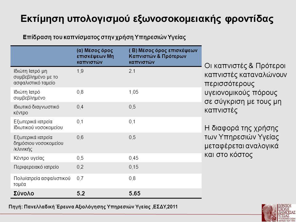 Επίδραση του καπνίσματος στην χρήση Υπηρεσιών Υγείας (α) Μέσος όρος επισκέψεων Μη καπνιστών ( Β) Μέσος όρος επισκέψεων Καπνιστών & Πρότερων καπνιστών