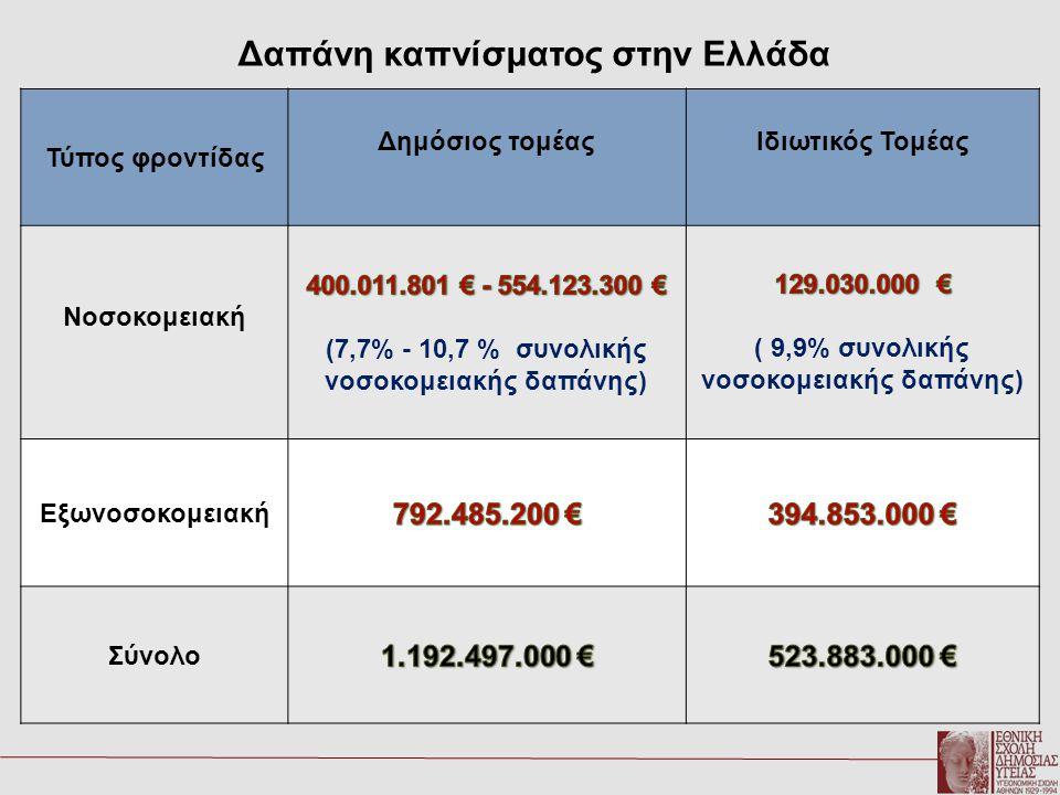 Δαπάνη καπνίσματος στην Ελλάδα Τύπος φροντίδας Δημόσιος τομέαςΙδιωτικός Τομέας Νοσοκομειακή Εξωνοσοκομειακή Σύνολο