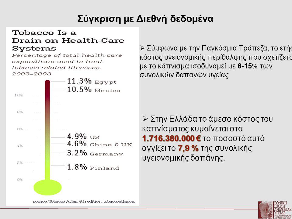 Αναλογία Άμεσου & Έμμεσου κόστους καπνίσματος Μελέτες εκτίμησης κόστους καπνίσματοςΆμεσο ΚόστοςΈμμεσο Κόστος Γερμανία( Ruff et al,2000)51 %49 % Καλιφόρνια (Μax W, Rice 2004)54%46% Στην Ελλάδα το άμεσο κόστος του καπνίσματος υπολογίζεται στα 1.716.380.000 δις € και το έμμεσο κόστος στα 1.552.919.000 δις €.
