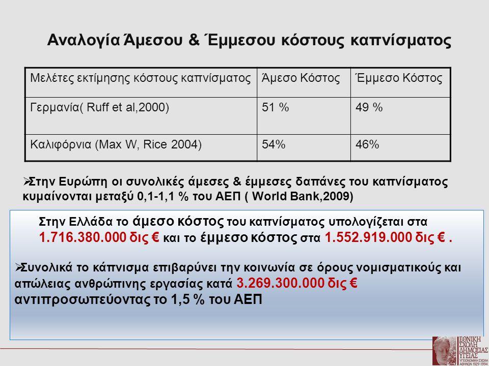 Αναλογία Άμεσου & Έμμεσου κόστους καπνίσματος Μελέτες εκτίμησης κόστους καπνίσματοςΆμεσο ΚόστοςΈμμεσο Κόστος Γερμανία( Ruff et al,2000)51 %49 % Καλιφό