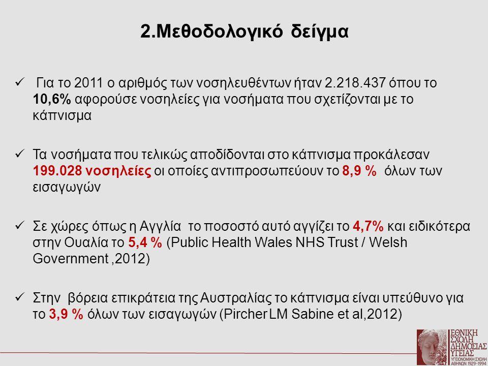 2.Μεθοδολογικό δείγμα  Για το 2011 ο αριθμός των νοσηλευθέντων ήταν 2.218.437 όπου το 10,6% αφορούσε νοσηλείες για νοσήματα που σχετίζονται με το κάπ