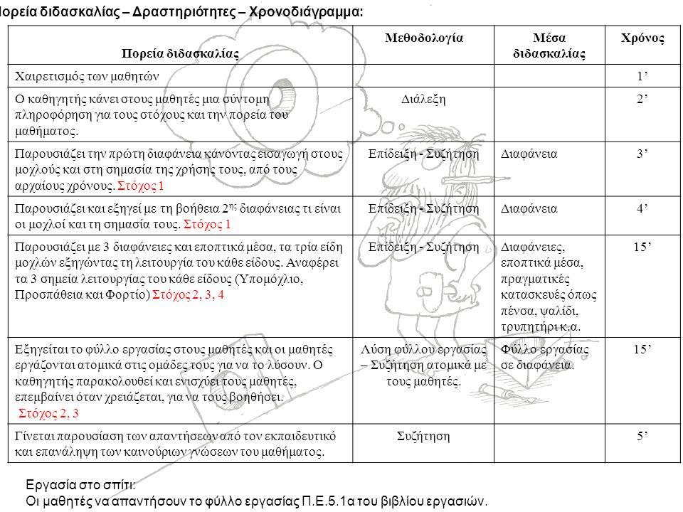 Πορεία διδασκαλίας – Δραστηριότητες – Χρονοδιάγραμμα: Πορεία διδασκαλίας ΜεθοδολογίαΜέσα διδασκαλίας Χρόνος Χαιρετισμός των μαθητών1' Ο καθηγητής κάνει στους μαθητές μια σύντομη πληροφόρηση για τους στόχους και την πορεία του μαθήματος.