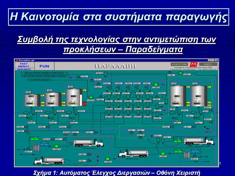 11 Η Καινοτομία στα συστήματα παραγωγής Συμβολή της τεχνολογίας στην αντιμετώπιση των προκλήσεων – Παραδείγματα Σχήμα 1: Αυτόματος Έλεγχος Διεργασιών – Οθόνη Χειριστή