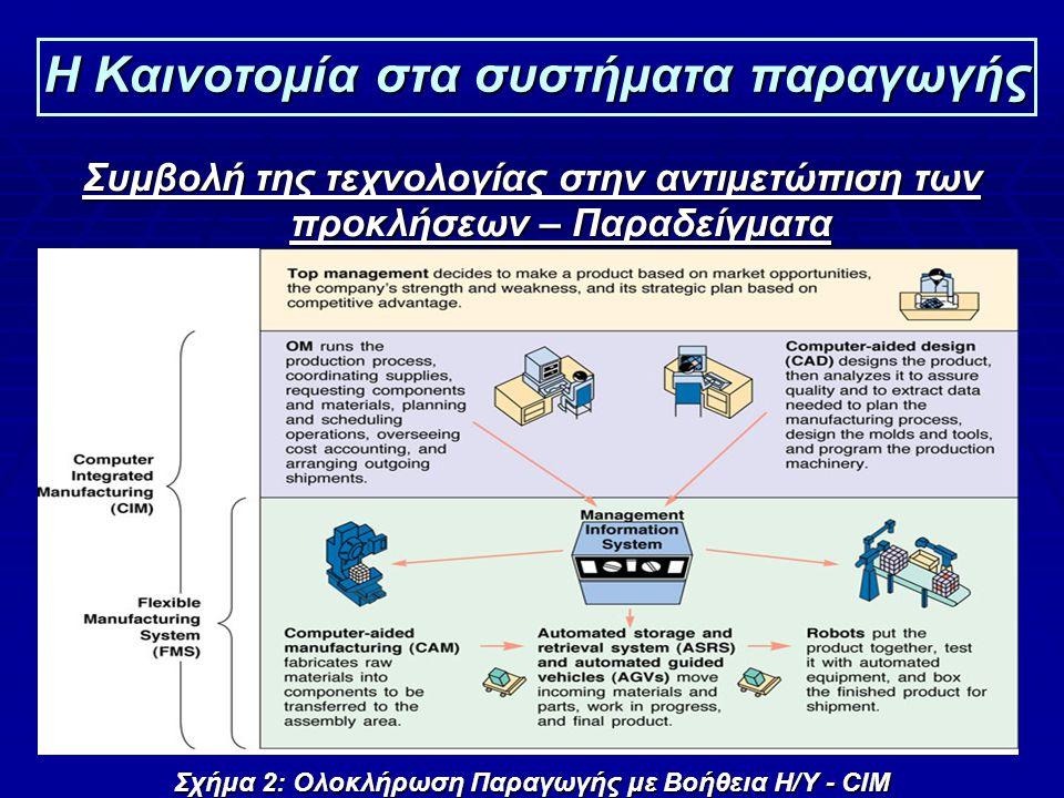 12 Η Καινοτομία στα συστήματα παραγωγής Συμβολή της τεχνολογίας στην αντιμετώπιση των προκλήσεων – Παραδείγματα Σχήμα 2: Ολοκλήρωση Παραγωγής με Βοήθεια Η/Υ - CIM