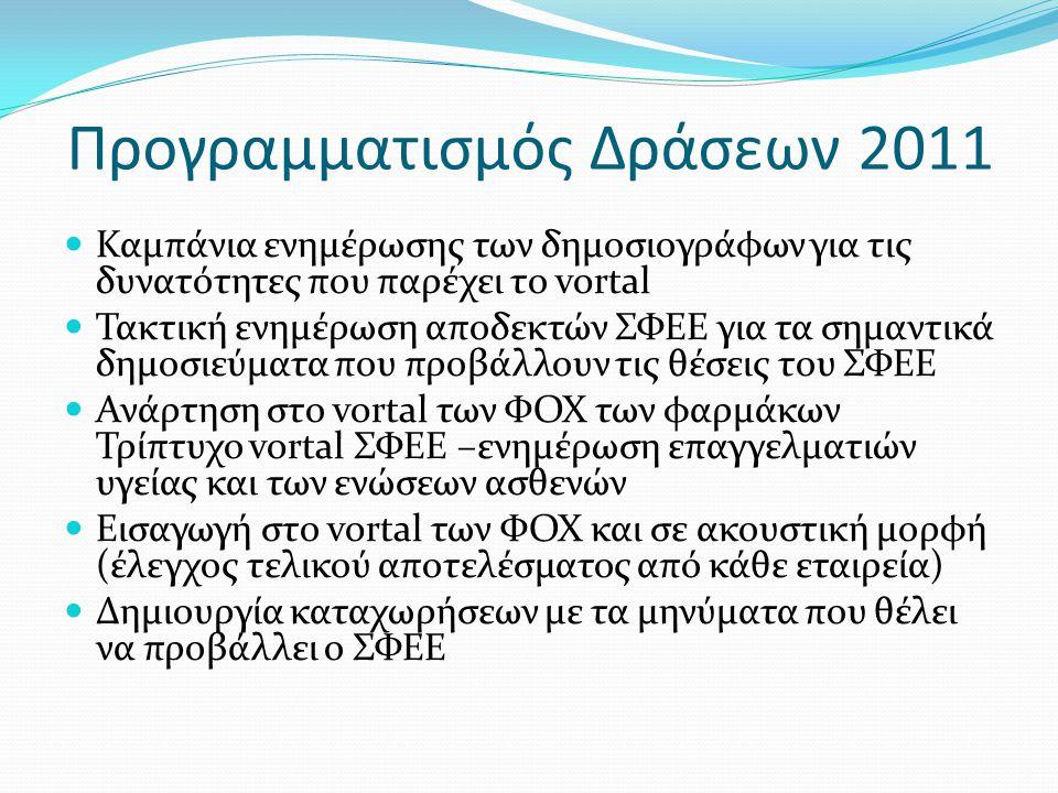 Προγραμματισμός Δράσεων 2011  Καμπάνια ενημέρωσης των δημοσιογράφων για τις δυνατότητες που παρέχει το vortal  Τακτική ενημέρωση αποδεκτών ΣΦΕΕ για τα σημαντικά δημοσιεύματα που προβάλλουν τις θέσεις του ΣΦΕΕ  Ανάρτηση στο vortal των ΦΟΧ των φαρμάκων Τρίπτυχο vortal ΣΦΕΕ –ενημέρωση επαγγελματιών υγείας και των ενώσεων ασθενών  Εισαγωγή στο vortal των ΦΟΧ και σε ακουστική μορφή (έλεγχος τελικού αποτελέσματος από κάθε εταιρεία)  Δημιουργία καταχωρήσεων με τα μηνύματα που θέλει να προβάλλει ο ΣΦΕΕ