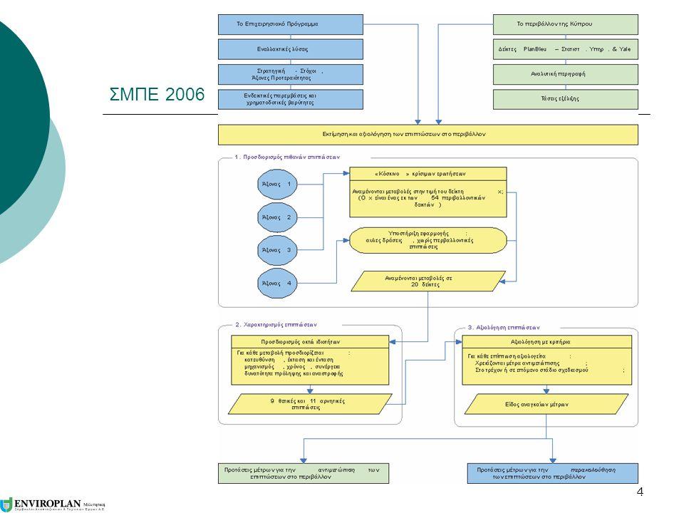 5 Κατευθύνσεις μέτρων της ΣΜΠΕ του 2006  Το σύνολο των περιβαλλοντικών επιπτώσεων του ΕΠ μπορεί να αντιμετωπισθεί με την ανάληψη μέριμνας προς πέντε κατευθύνσεις, τις εξής:  Περιορισμός περιβαλλοντικών πιέσεων από την παραγωγή απορριμμάτων.