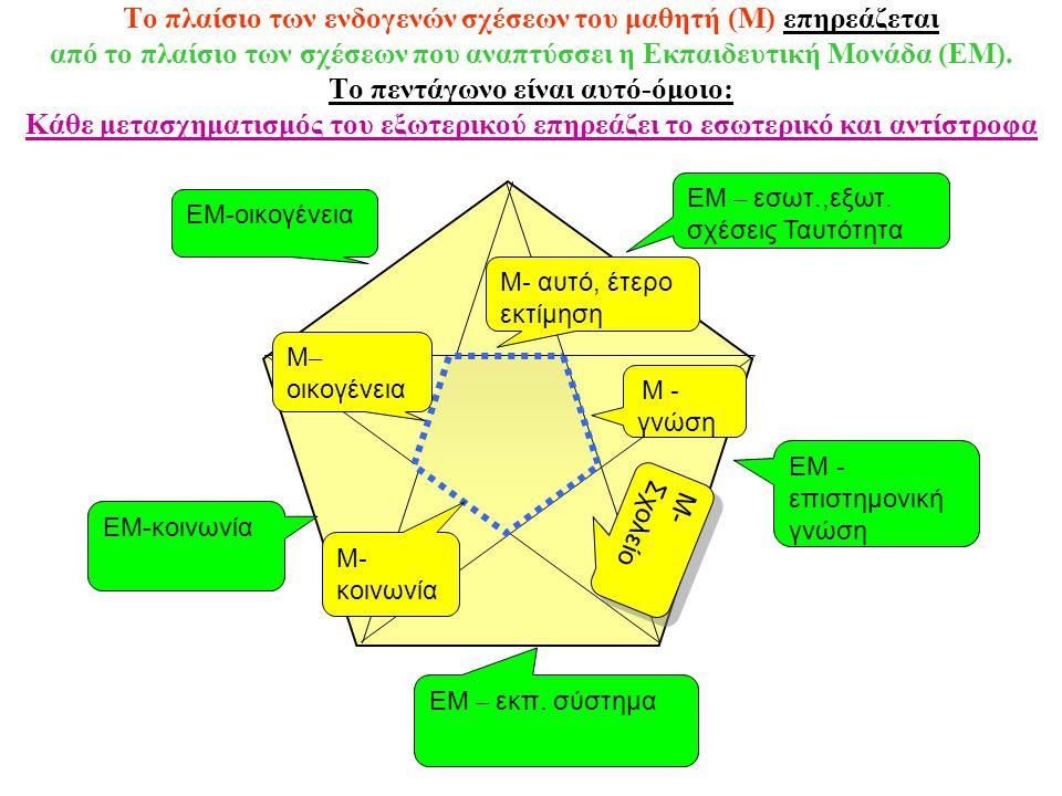 Το πλαίσιο των ενδογενών σχέσεων του μαθητή (Μ) επηρεάζεται από το πλαίσιο των σχέσεων που αναπτύσσει η Εκπαιδευτική Μονάδα (ΕΜ). Το πεντάγωνο είναι α