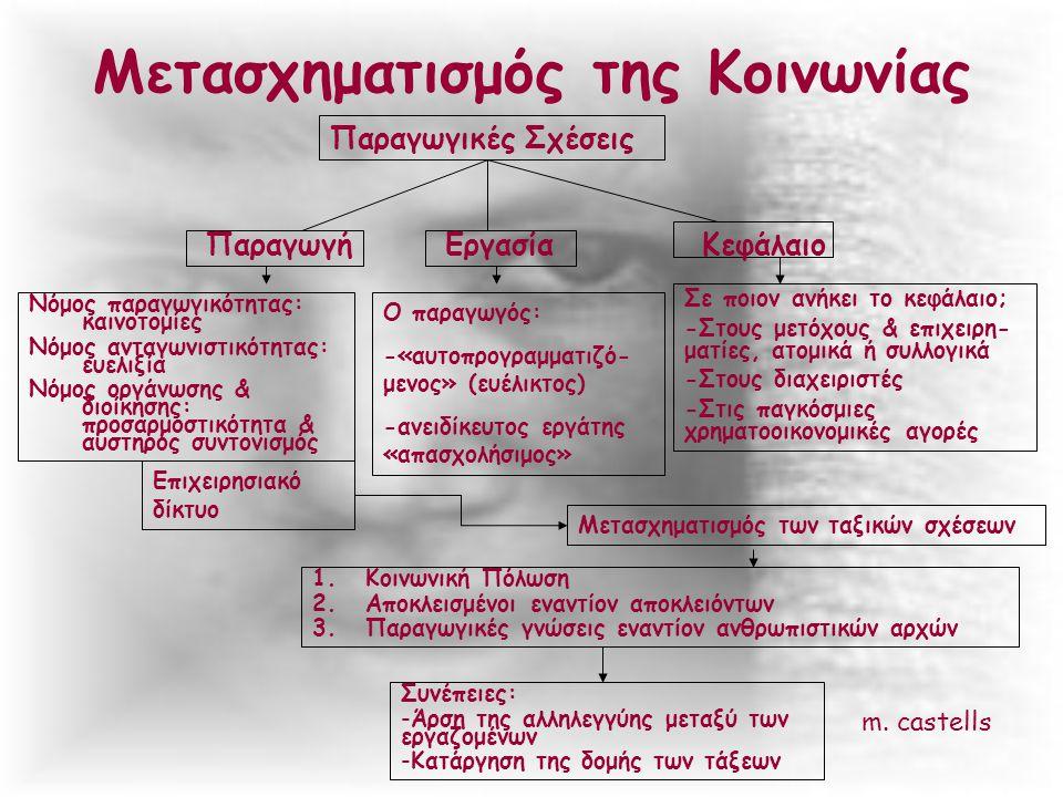 Μετασχηματισμός της Κοινωνίας Παραγωγικές Σχέσεις ΠαραγωγήΕργασίαΚεφάλαιο Νόμος παραγωγικότητας: καινοτομίες Νόμος ανταγωνιστικότητας: ευελιξία Νόμος οργάνωσης & διοίκησης: προσαρμοστικότητα & αυστηρός συντονισμός Ο παραγωγός: -«αυτοπρογραμματιζό- μενος» (ευέλικτος) -ανειδίκευτος εργάτης «απασχολήσιμος» Σε ποιον ανήκει το κεφάλαιο; -Στους μετόχους & επιχειρη- ματίες, ατομικά ή συλλογικά -Στους διαχειριστές -Στις παγκόσμιες χρηματοοικονομικές αγορές Επιχειρησιακό δίκτυο Μετασχηματισμός των ταξικών σχέσεων 1.Κοινωνική Πόλωση 2.Αποκλεισμένοι εναντίον αποκλειόντων 3.Παραγωγικές γνώσεις εναντίον ανθρωπιστικών αρχών Συνέπειες: -Άρση της αλληλεγγύης μεταξύ των εργαζομένων -Κατάργηση της δομής των τάξεων m.