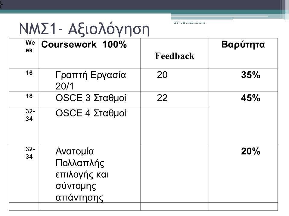 Προετοιμασία • Οδηγός Μαθήματος • Μαθησιακό πακέτο στήριξής • Υλικό εκμάθησης IST/UH ΝΜΣ1 2010-11
