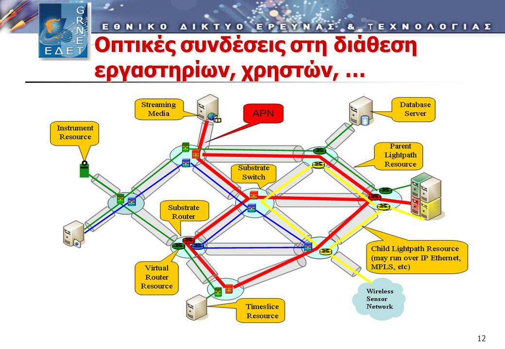 Οπτικές συνδέσεις στη διάθεση εργαστηρίων, χρηστών, … 12