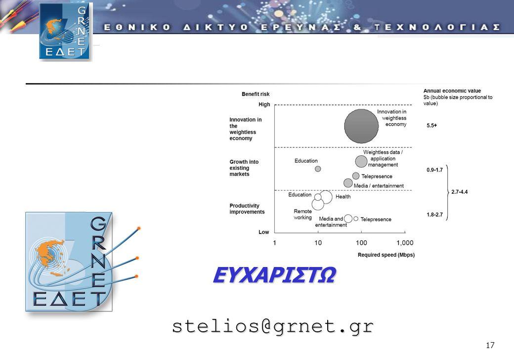 17 ΕΥΧΑΡΙΣΤΩstelios@grnet.gr