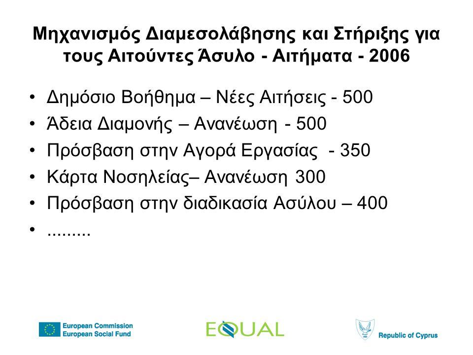 Μηχανισμός Διαμεσολάβησης και Στήριξης για τους Αιτούντες Άσυλο - Αιτήματα - 2006 •Δημόσιο Βοήθημα – Νέες Αιτήσεις - 500 •Άδεια Διαμονής – Ανανέωση - 500 •Πρόσβαση στην Αγορά Εργασίας - 350 •Κάρτα Νοσηλείας– Ανανέωση 300 •Πρόσβαση στην διαδικασία Ασύλου – 400 •.........