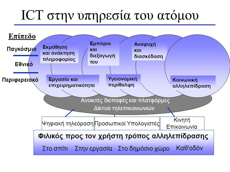 ICT στην υπηρεσία του ατόμου Ανοικτές διεπαφές και πλατφόρμες Δίκτυα τηλεπικοινωνιών Ψηφιακή τηλεόρασηΠροσωπικοί Υπολογιστές Κινητή Επικοινωνία Στο σπίτιΣτην εργασίαΣτο δημόσιο χώρο Καθ οδόν Φιλικός προς τον χρήστη τρόπος αλληλεπίδρασης Εργασία και επιχειρηματικότητα Εμπόριο και διεξαγωγή του Υγειονομική περίθαλψη Αναψυχή και διασκέδαση Εκμάθηση και ανάκτηση πληροφορίας Κοινωνική αλληλεπίδραση Παγκόσμιο Εθνικό Περιφερειακό Επίπεδο